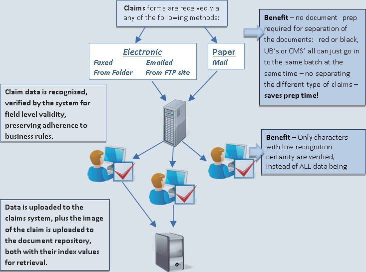 Claims Processing Flowchart